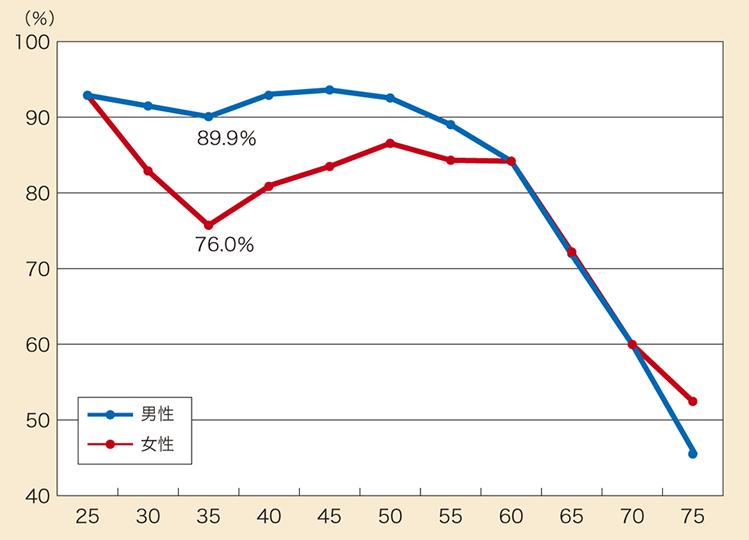 男性医師と女性医師の就業率